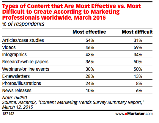 Best types of content marketing for SMEs